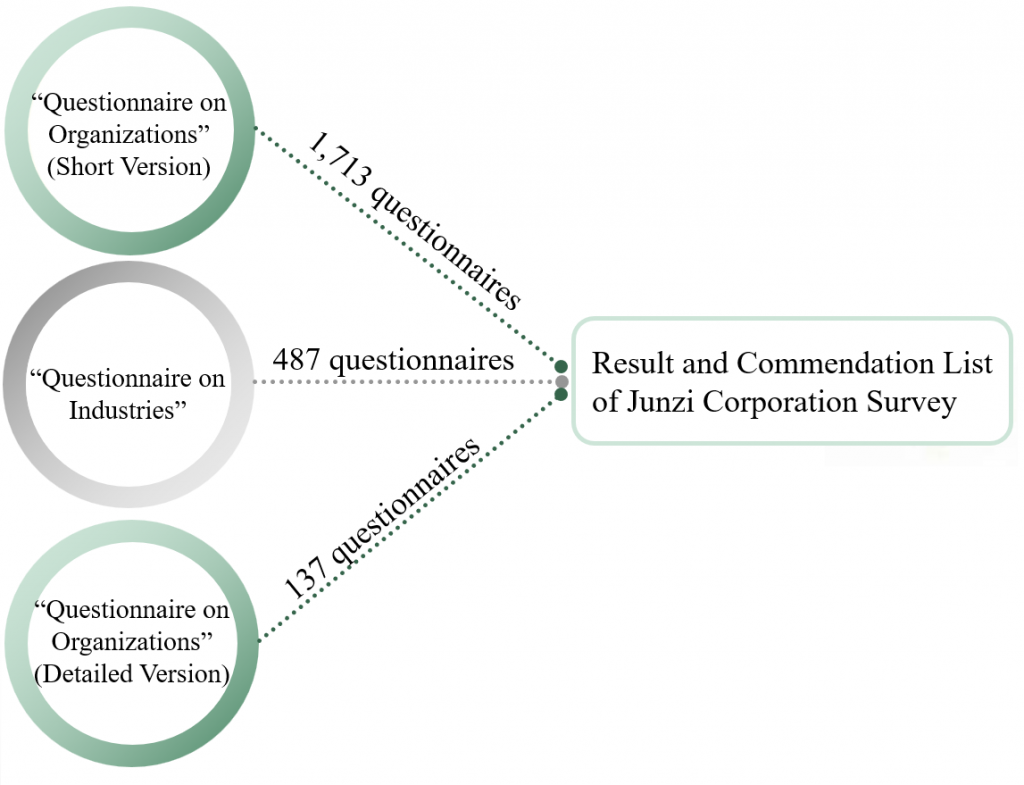 Junzi methodology image